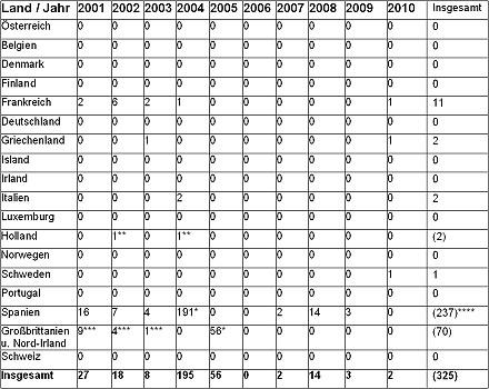 Terroranschläge in deutschland statistik