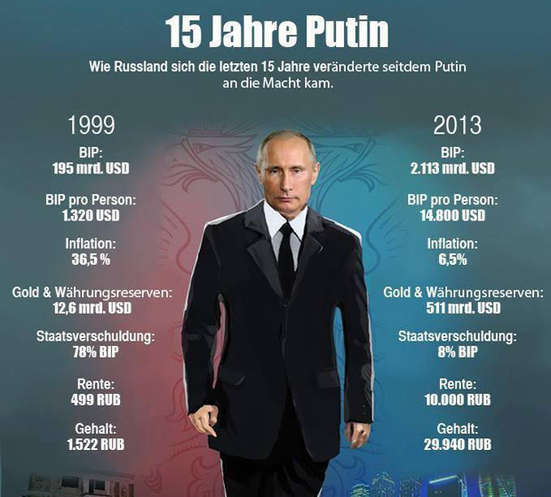 [Bild: PutinWirtschaft.jpg]